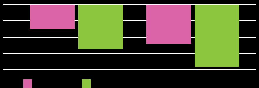 Zuplex-Rosacalm-graph
